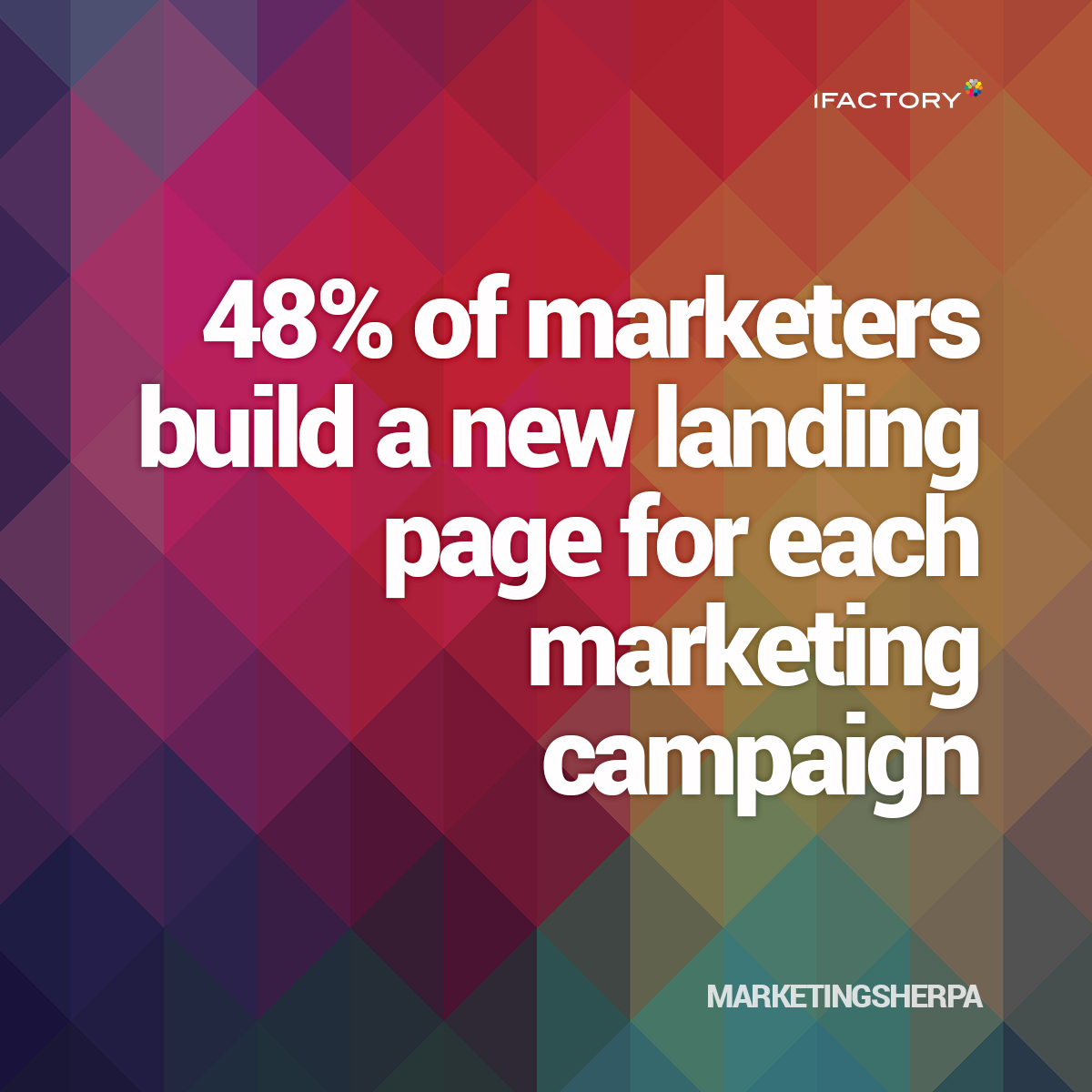 48% of marketers build a new landing page for each marketing campaign