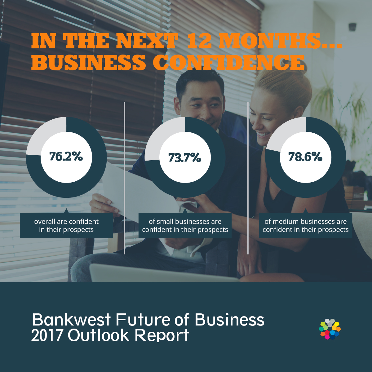 Bankwest Future of Business 2017 Outlook Report - Business confidence