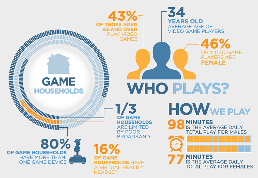 How are Australian's using digital games