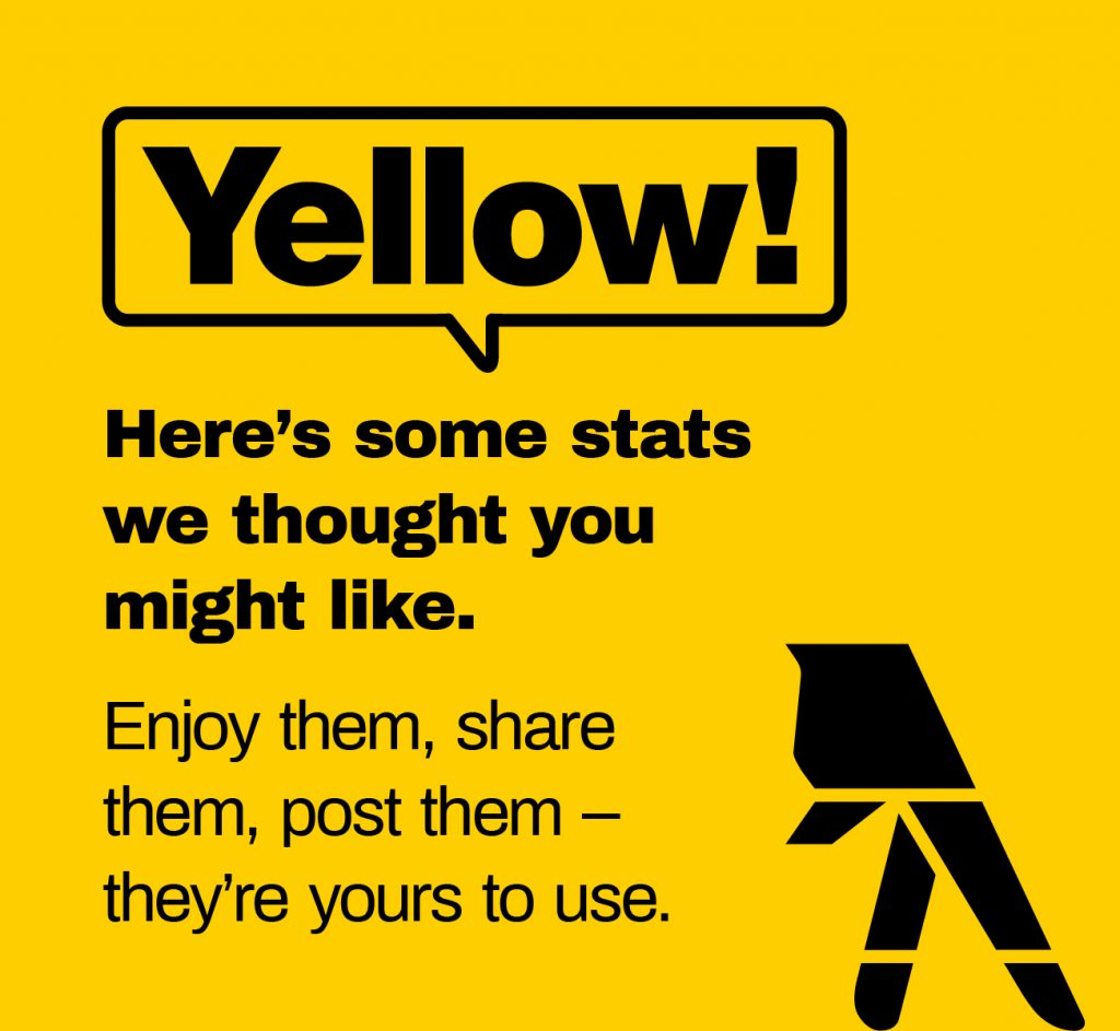 2018 Yellow Social Media Report Findings