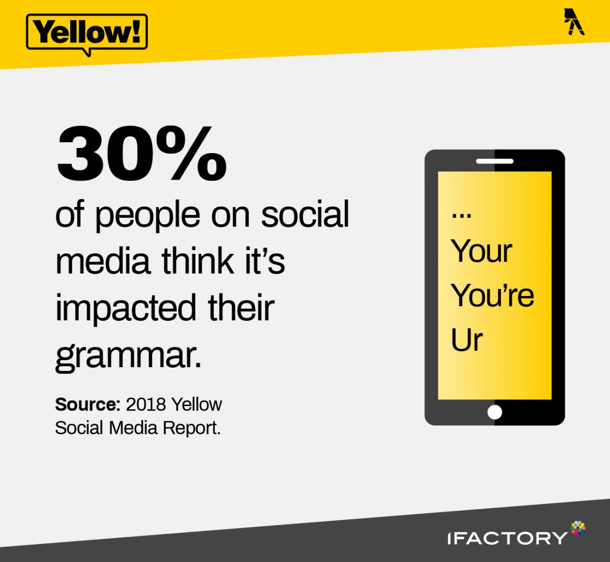 30% of people on social media think it's impacted their grammar